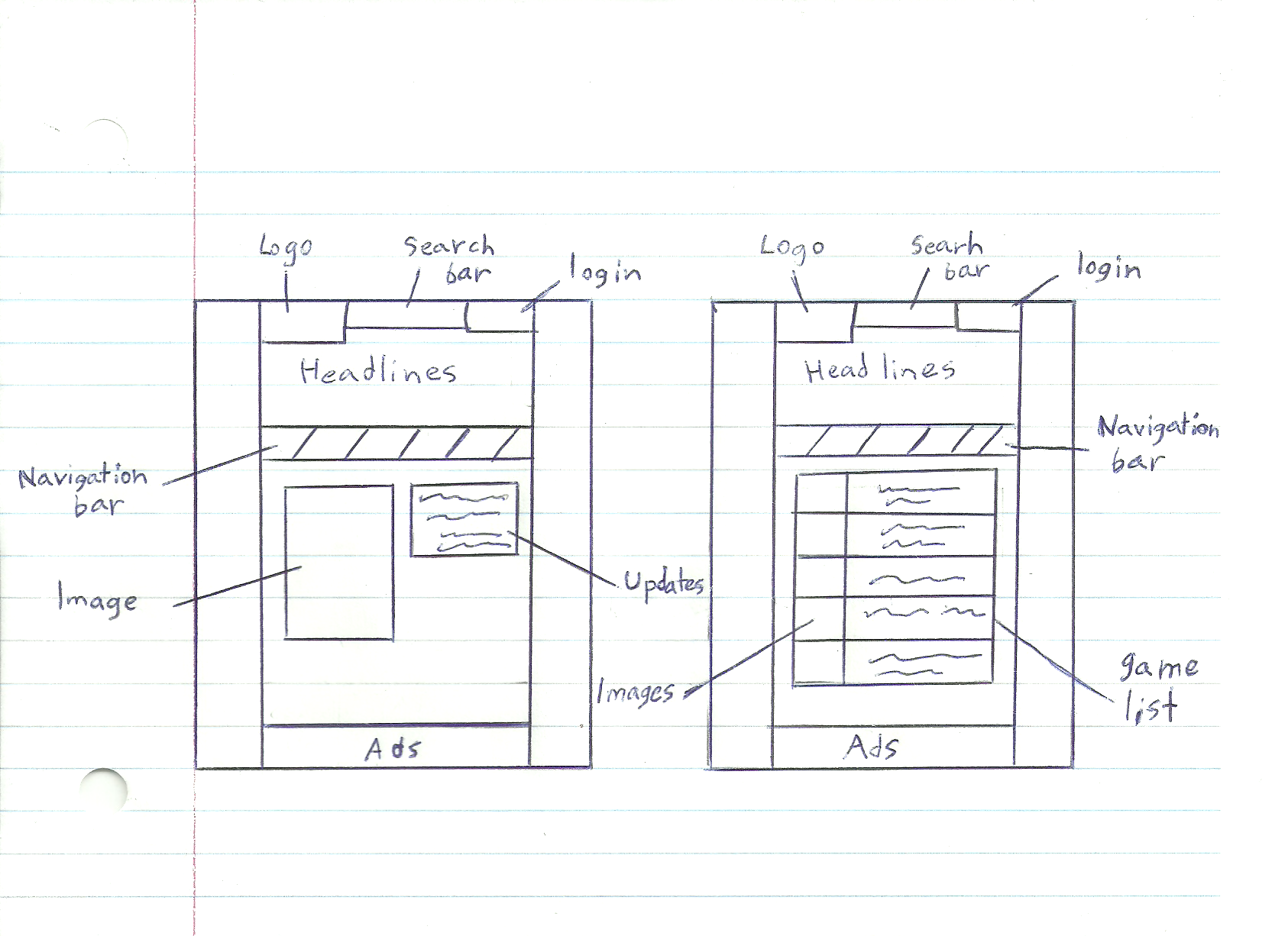 Project 1, Part 3: Website Redesign Site Map With Page Descriptions & Wireframe Sketches